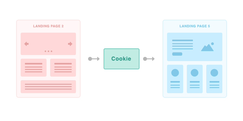 personalizar contenido página web cookies