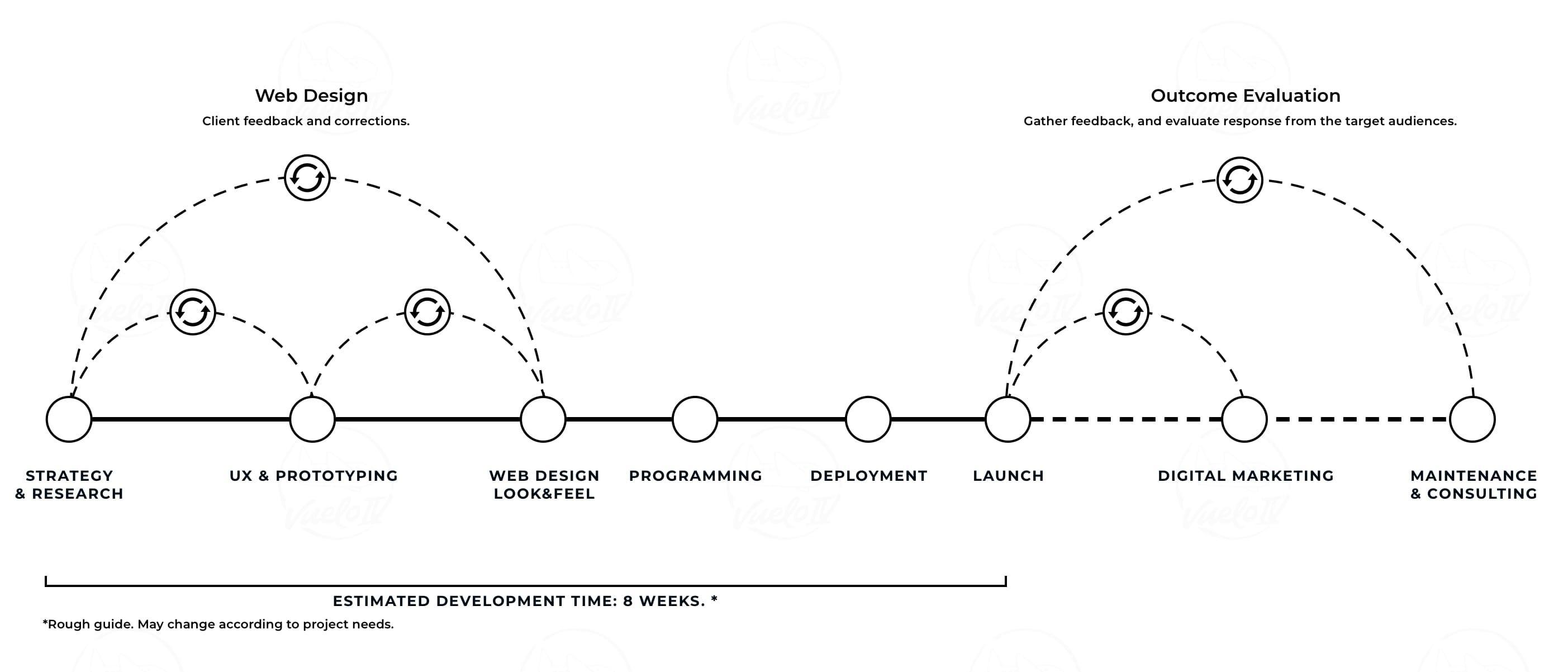 bespoke web design creative process